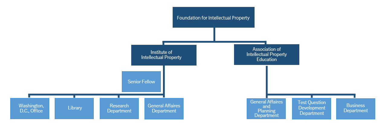 foundation for intellectual property organization 組織図